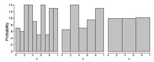 three histograms