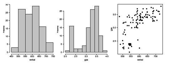 histograms SAT data