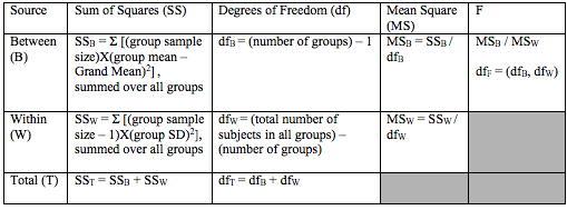 Dissertation anova table