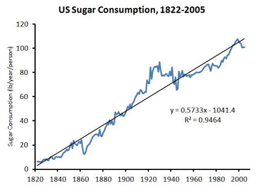 added sugar in american diets study