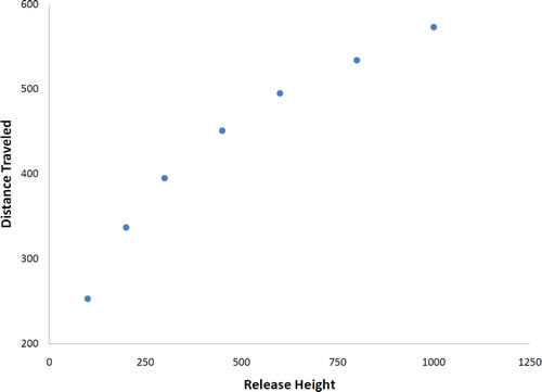 Introduction to Bivariate Data