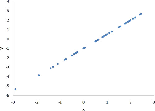 Values Of The Pearson Correlation