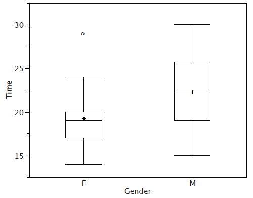 box plot graph