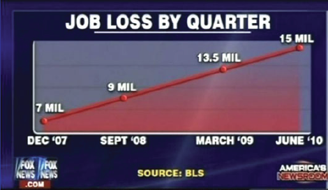 The Statisticians At Fox News Use Classic And Novel Graphical