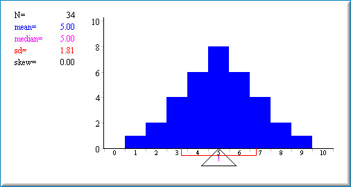Mean and median demonstration the simulation starts out with a symmetrical distribution as can be seen seen in the screenshot below the mean and median are equal and there is 0 skew ccuart Gallery