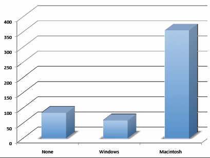 Graphing Qualitative Variables Qualitative Data Graph Example